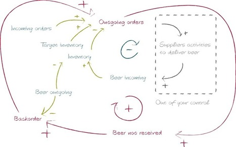 Understanding the Beer Game | Complex systems and projects | Scoop.it