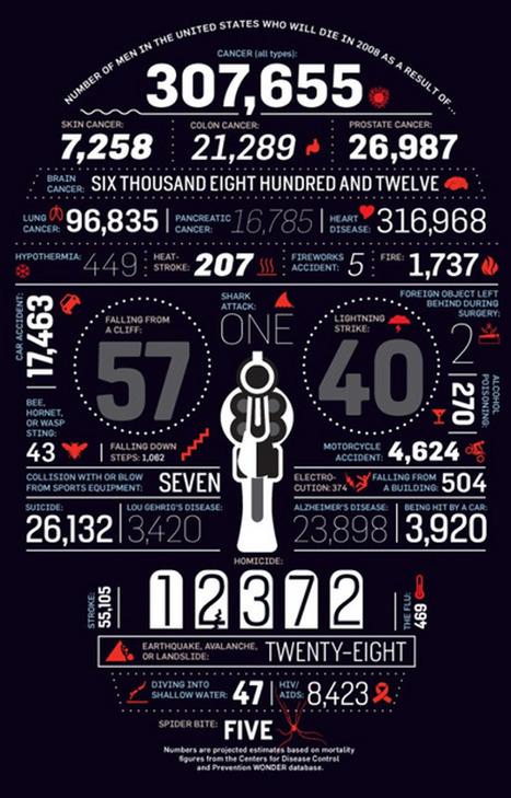 KaVtSo5wZEpeA_4SyAwa2Tl72eJkfbmt4t8yenImKBVvK0kTmF0xjctABnaLJIm9 (467x729 pixels) | Infographics | Scoop.it