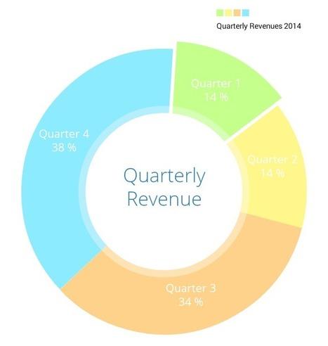danielgindi/ios-charts | iOS third party developments | Scoop.it