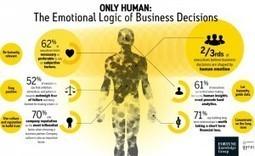 Emotion Beats Data in B2B Decision Making: Study - Chiefmarketer | KM | Scoop.it