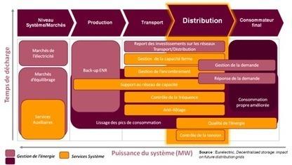 Le stockage d'électricité, une solution idéale pour les réseaux de distribution et le développement des ENR ? | Energies & Environnement | Actualités de la transition énergétique | Scoop.it