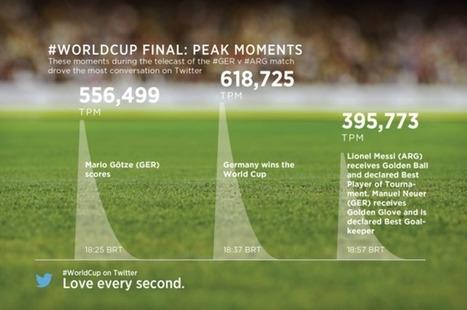 World Cup: dalla Social TV alla tailored TV   #SocialTV and #SecondScreen   Scoop.it