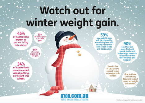 How To Avoid Winter Weight Gain | Beat The Flab! | Health & Wellbeing | Scoop.it