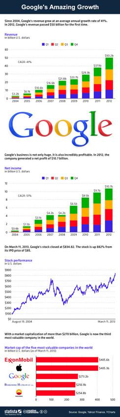 El impresionante crecimiento de Google #infografia #infographic #internet | Educación a Distancia (EaD)