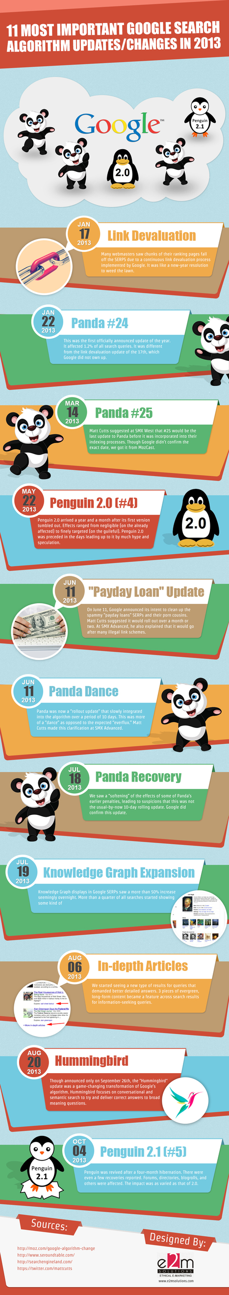 11 Most Important Google Search Algorithm Updates in 2013 [INFOGRAPHIC] | MarketingHits | Scoop.it