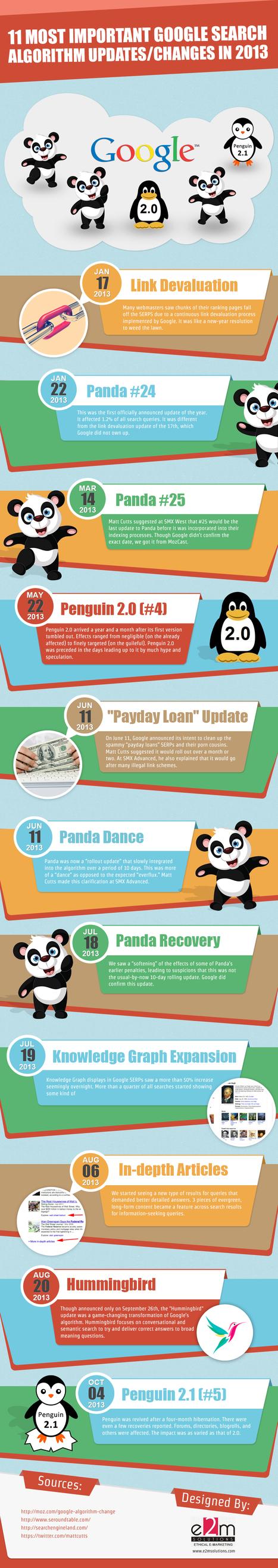 Référencement : Les 11 changements majeurs de Google en 2013 pour bien préparer 2014 | Marketing Automation avec Oracle Marketing Cloud — Eloqua by Aressy | Scoop.it