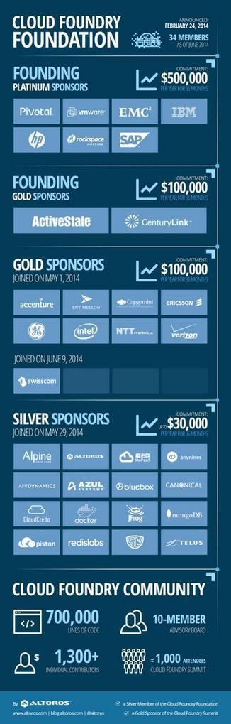 #CloudFoundry Foundation in numbers: members, dates, commitment, etc. (infographics) | All things Cloud Foundry | Scoop.it