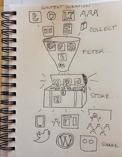 Content Curation: 36 services et outils pour se démarquer | Curation de contenus | Scoop.it