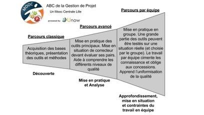 Le Mooc Gestion de Projet, l'expérience à ne pas manquer! | parlonsmooc.fr | Veille Académie | Scoop.it