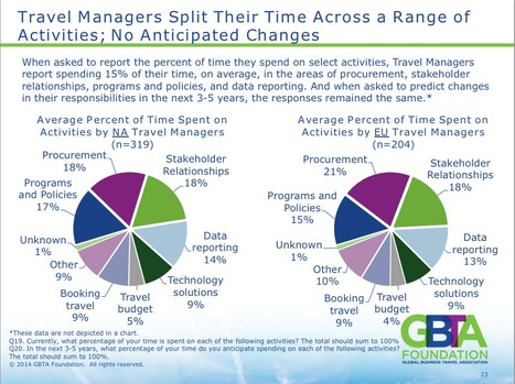 How technology is changing travel management | Tourism Innovation | Scoop.it