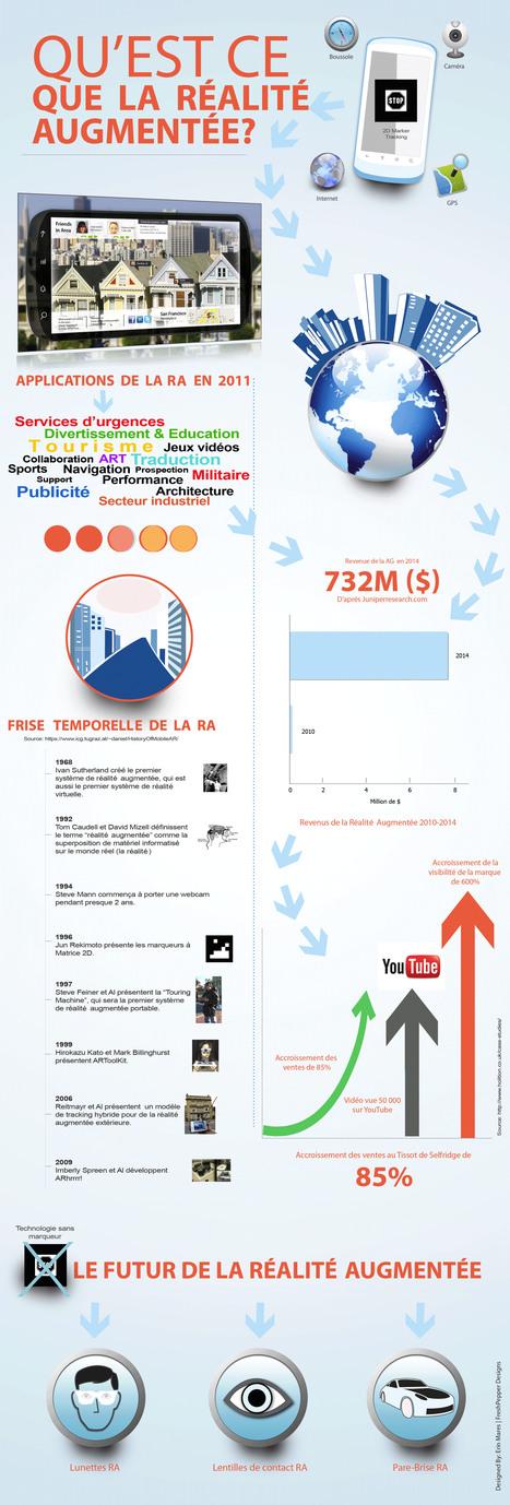 Nouvel Infographic sur la Réalité Augmentée en français – AR infographic | Réalité Augmentée | Scoop.it