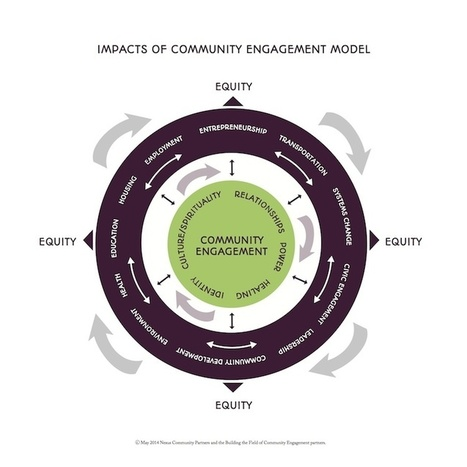 Building the Field of Community Engagement - Nexus Community Partners | City Building Networks | Scoop.it