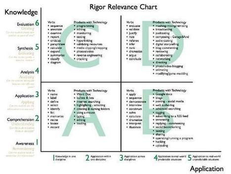 Twitter / AICTCoordinator: Dr. Bill Daggatt reviews Rigor Relevance chart - Bloom's vs Application | Leadership to change our schools' cultures for the 21st Century | Scoop.it