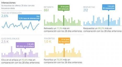 Nuevo Twitter Analytics: completas estadísticas de la cuenta para todos | Links sobre Marketing, SEO y Social Media | Scoop.it
