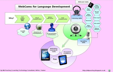 Webcams for language development in Skitch | Technology and language learning | Scoop.it