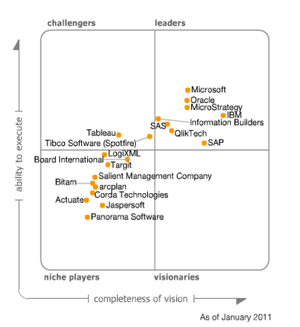 Data discovery – Magic quadrant for BI platforms — Functionals | Functional Finds - Design, Technology & Media | Scoop.it