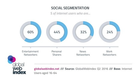 6 in 10 are social networking for entertainment | Consumer Behavior in Digital Environments | Scoop.it
