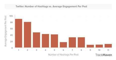 Combien de hashtags faut-il utiliser sur Twitter, Instagram et Facebook? | Social Media Curation par Mon Habitat Web | Scoop.it
