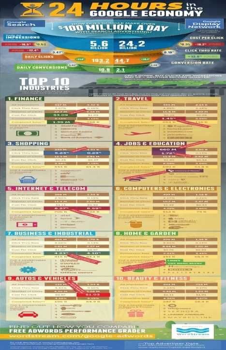 Infographie : 24H00 dans l' économie de Google | DediServices : Solution Web | Scoop.it