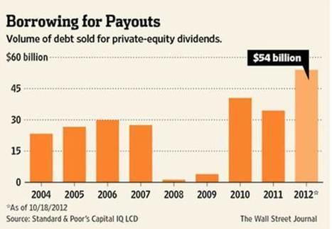 Private equity recapitalizations en vogue again | Economics and Business | Scoop.it