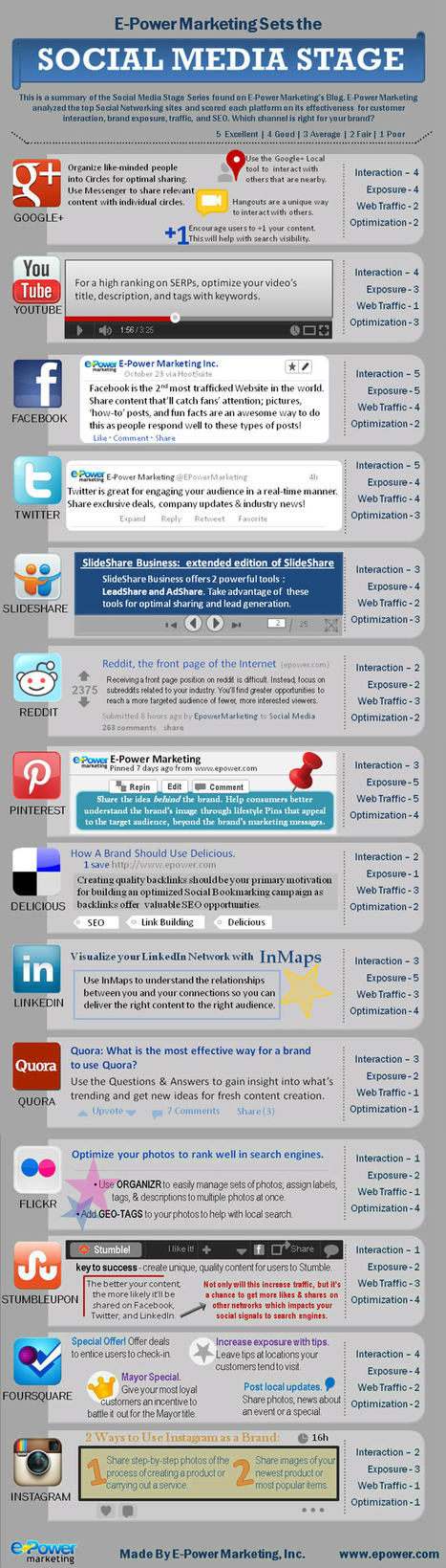 Effectiveness Comparison Of Top Social Media Networks [Infographic] | Digital marketing-the essentials | Scoop.it