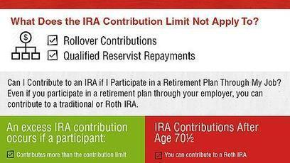 IRA Contribution Limit | chemajean | Scoop.it