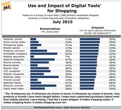 Which digital tools impact online shoppers? | Customer Engagement Technology Solutions by Worldlink | Scoop.it