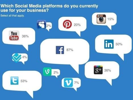 Etude : 90 % des très petites entreprises présentes sur les réseaux ... - CommentCaMarche.net | RESEAUX SOCIAUX | Scoop.it