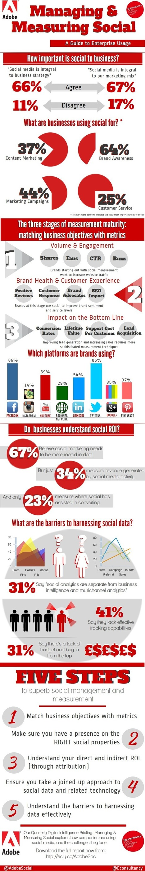 67% of Businesses Say Social is Integral to Marketing Plans [infographic] | IMC articles | Scoop.it