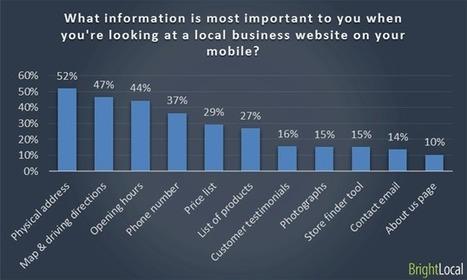 Quel est l'impact du Mobile-Friendly sur le référencement local ? - #Arobasenet.com   Environnement Digital   Scoop.it