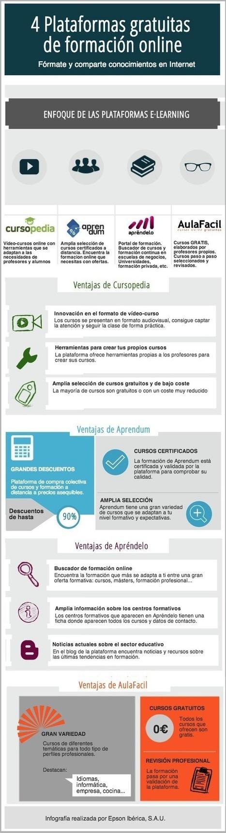 4 plataformas gratuitas de formación online #infografia #infographic ...   Linguagem Virtual   Scoop.it