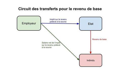Expérimenter un revenu de base - MFRB   Innovation sociale   Scoop.it