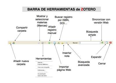 Tutorial deZotero   Herramientas para investigadores   Scoop.it