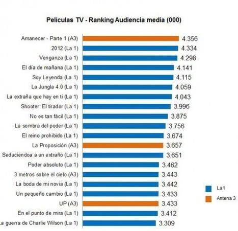 La 1 y Antena3 emitieron el cine con más audiencia en 2012 | Novedades de Peliculas | Scoop.it