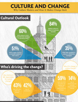 Infographic: Why Culture Matters and How It Makes Change Stick | Change Leadership - Theory & Practice | Scoop.it