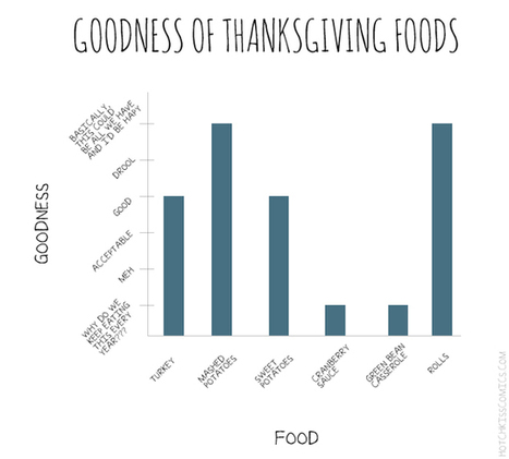 Explaining Thanksgiving in Charts and Graphs - Socks On An Octopus | SOAO Funny and Unusual | Scoop.it
