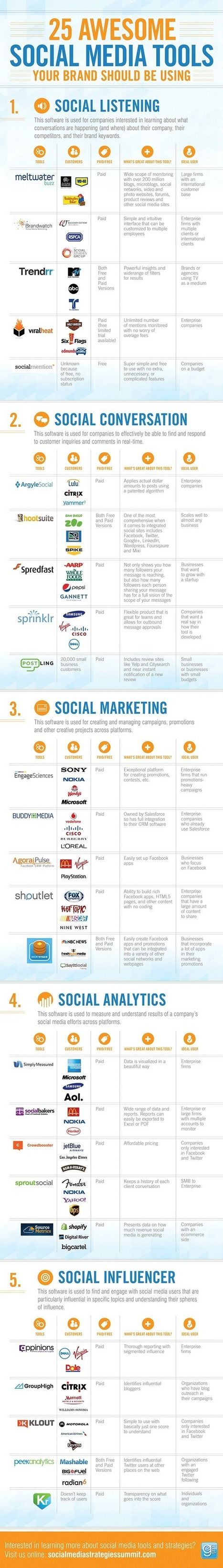 25 Awesome Social Media Tools You Should be Using [Infographic] | marketing | Scoop.it