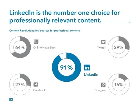 Gli utenti Linkedin e il Content Marketing | Social media culture | Scoop.it