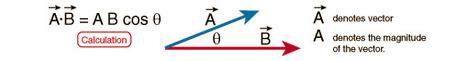 Producto Escalar   Análisis Multivariable   Scoop.it