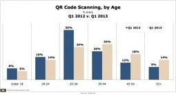 QR Code Scanning Isn't Just A Young Person's Activity | QRdressCode | Scoop.it