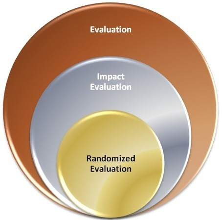 What is Evaluation? | The Abdul Latif Jameel Poverty Action Lab | CorpsAfrica | Scoop.it