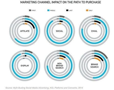 How Social Media Advertising Affects Sales | MarketingHits | Scoop.it