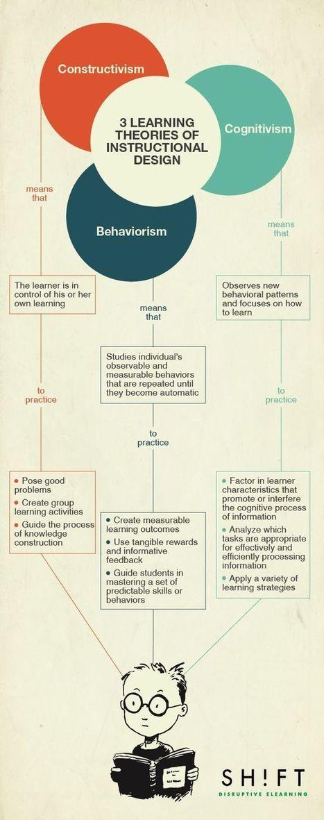 Information Design | Online Learning and Design | Scoop.it