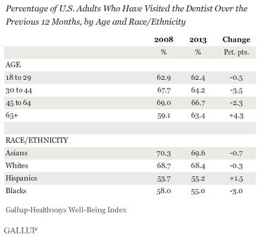 One-Third of Americans Haven't Visited Dentist in Past Year | Dentistry at Scoop.it! | Scoop.it