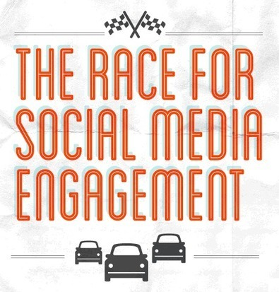 The Race For Engagement – How Are Car Brands Using Social Media? [INFOGRAPHIC] - AllTwitter | Integrated Marketing Communication | Scoop.it