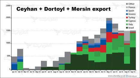 Rockefeller di Raqqa: Come il petrolio dello Stato islamico fluisce in Israele | Notizie dalla Siria | Scoop.it
