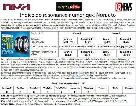 Indice de résonance numérique: la campagne Norauto | Planning stratégique | Scoop.it
