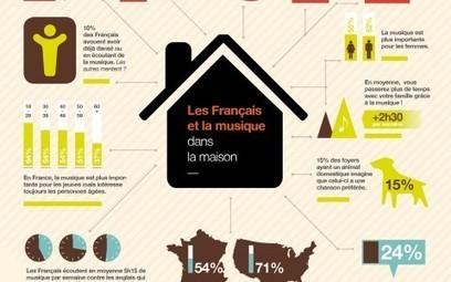 Sonos accueille Apple Music et dévoile une étude sur les français et la musique | Orange le collectif | Radio d'entreprise | Scoop.it