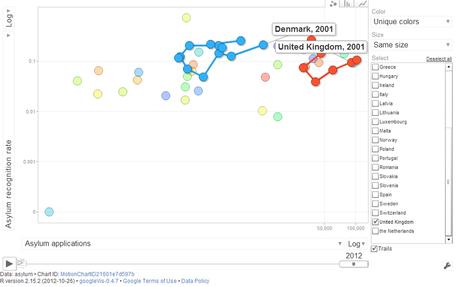 Visualizing asylum statistics   R for Journalists   Scoop.it