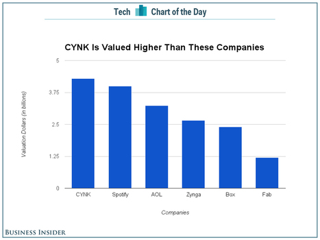 CHART OF THE DAY: CYNK Is More Valuable Than Spotify And AOL | Entrepreneurship, Innovation | Scoop.it